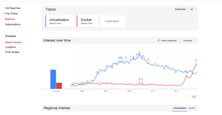 Google Trends - Virtualization vs Docker