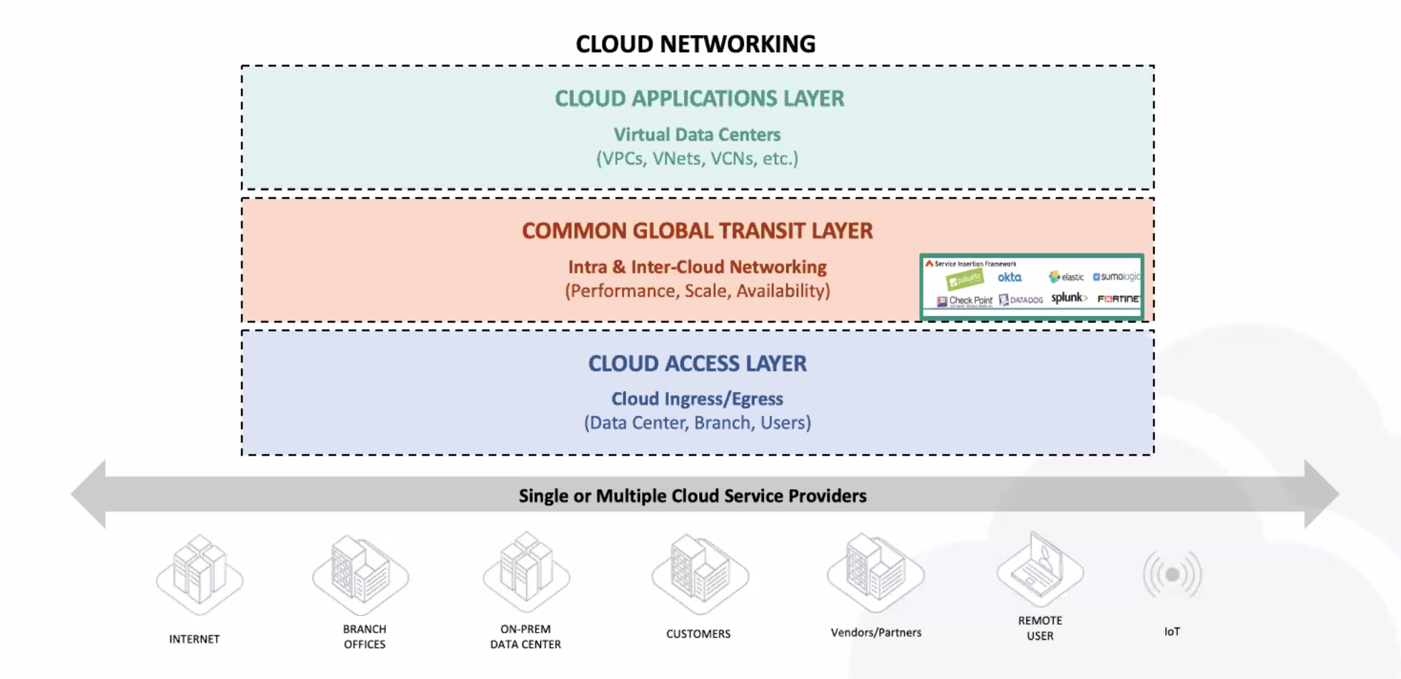 Aviatrix Multi-Cloud Networking Architecture (MCNA)